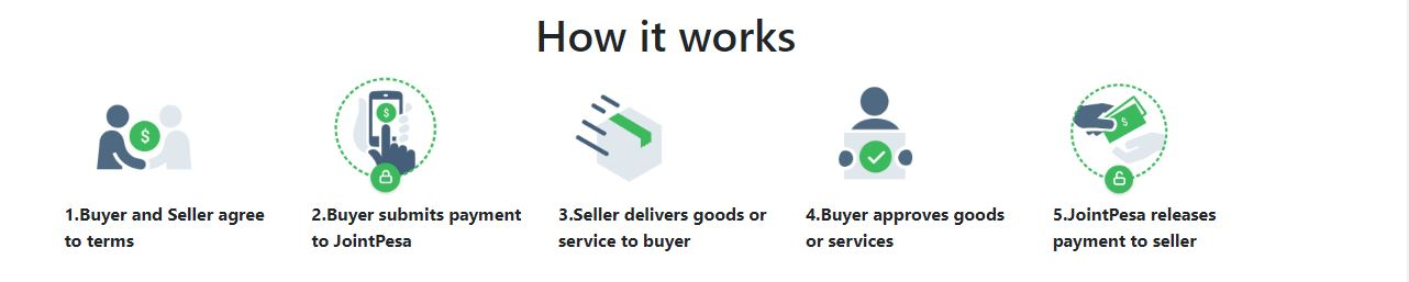 joint pesa how it works